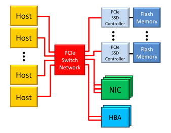 Connect boxes using PCIe