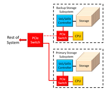 Mainstream Storage product cycle